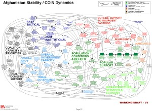 This infamous PowerPoint slide illustrated the impenetrable and incomprehensible complexity of contemporary counterinsurgency theory.